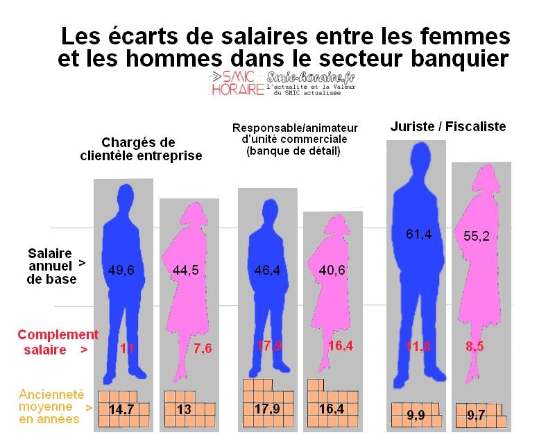 disparit salariale entre femmes banqui res et leurs coll gues hommes smic horaire fr. Black Bedroom Furniture Sets. Home Design Ideas