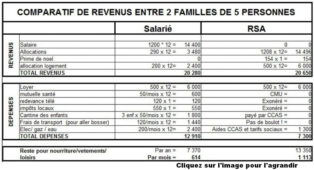 tableau salarié vs rsa