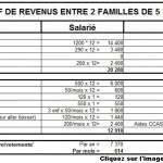 La farce de la famille salariée qui gagne moins qu'une famille au RSA