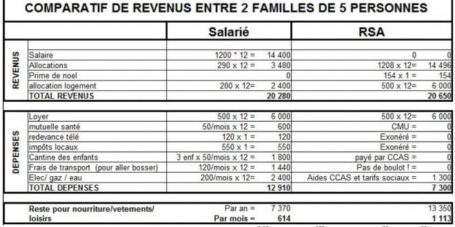 La farce de la famille salari e qui gagne moins qu une - Plafond de la caf pour allocation logement ...