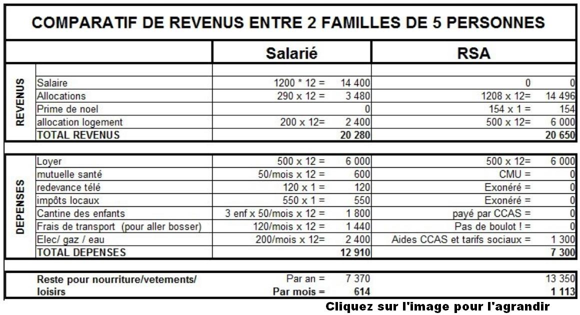 la farce de la famille salari 233 e qui gagne moins qu une famille au rsa smic horaire fr