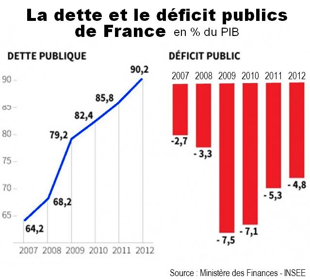 deficit France