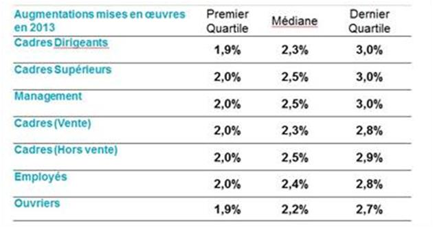 prevision augmentation 2013