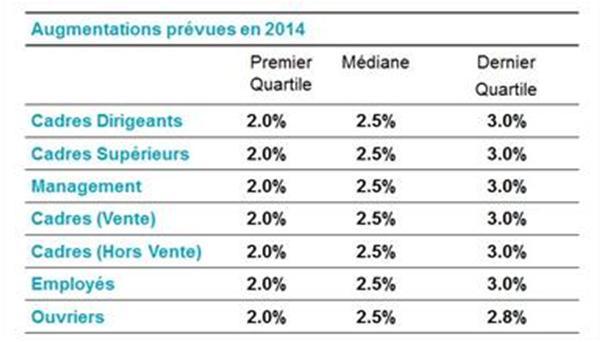 prevision augmentation 2014